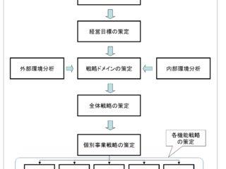 経営戦略の策定プロセス
