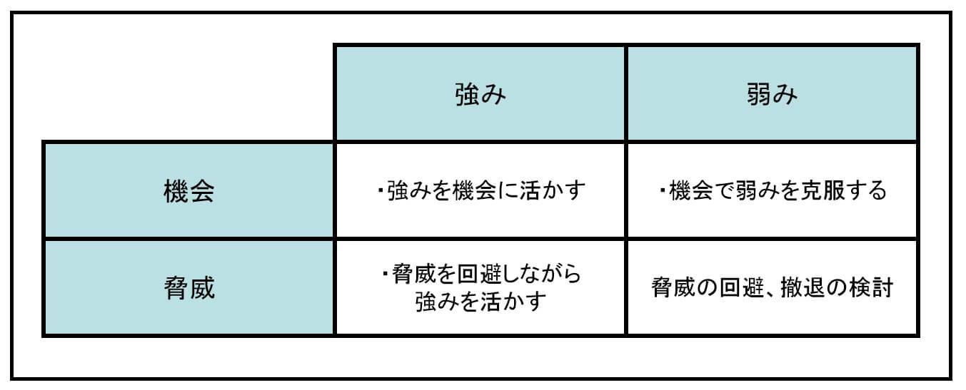 SWOT分析のマトリックス図