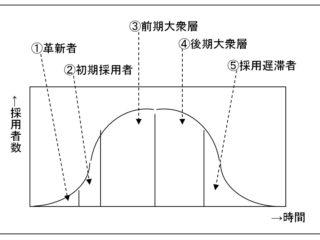 イノベーションの普及過程(採用曲線)