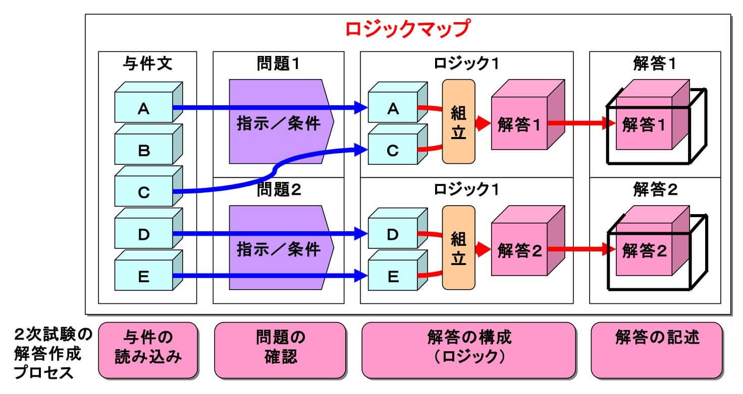 ロジックマップ(イメージ)