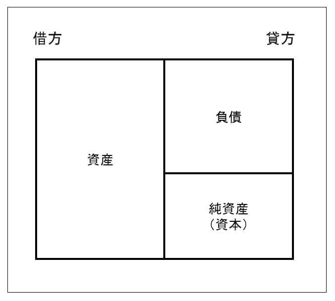 貸借対照表の概念図