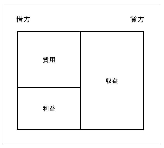 損益計算書の概念図