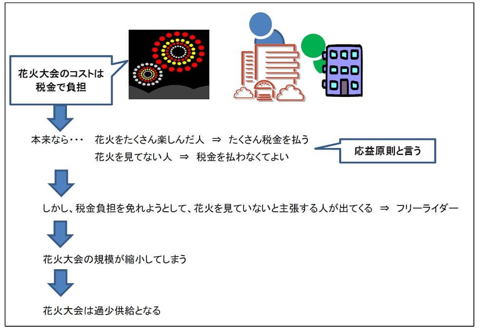 補助画像の例 ~診断士ゼミナールを使った合格体験記 診断士ゼミナールで合格!