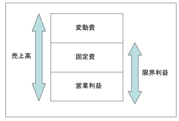 売上高を構成する費用構造