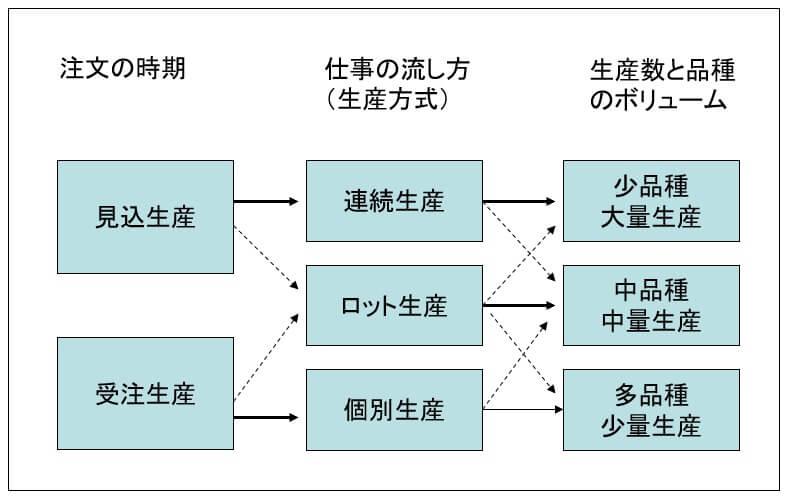 3つの生産形態の関係性